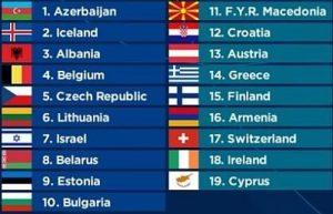Running Order Eurovision 2018 - 1st semi final